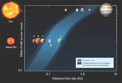 Il sistema planetario di Gliese 581, confrontato con quello solare