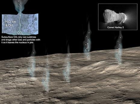 rappresentazione artistica della cometa Hartley e dei suoi getti di CO2