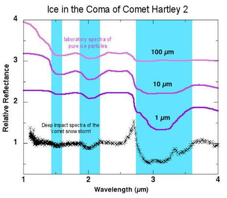 Comparazione particelle