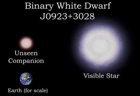 Uno dei sistemi osservati. Il suo nome è J0923+3028 e consiste, come gli altri, di due nane bianche