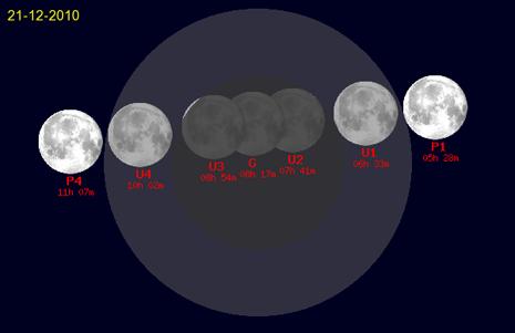 Grafico dell'eclissi di luna del 21 dicembre