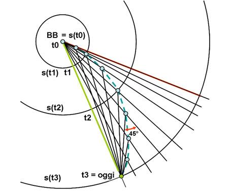 Ecco come e quando la luce delle galassie raggiunge il nostro punto di osservazione