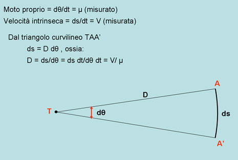 Il moto proprio viene misurato seguendo lo spostamento dei maser durante la rotazione del disco attorno al buco nero galattico