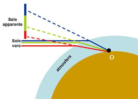 i raggi del Sole reale arrivano paralleli (data la grande distanza del Sole) e contengono tutti i colori
