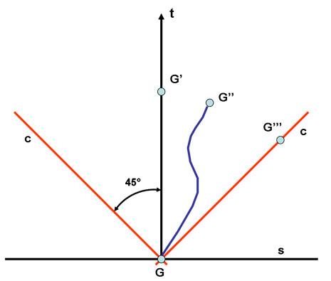 rappresentazione piana dello spazio-tempo e del cono di luce relativo al punto G