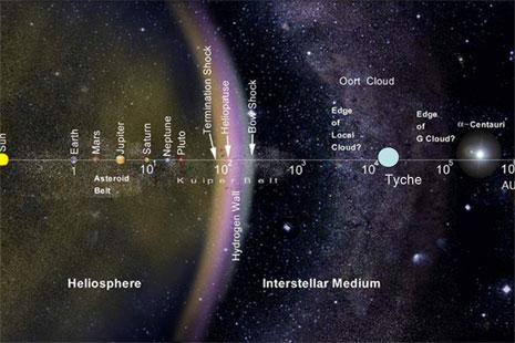 La posizione dell'ipotetico Tyche, ai confini del Sistema Solare