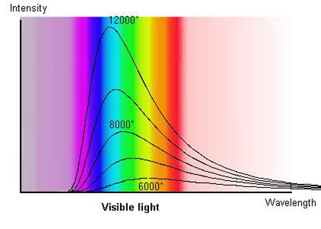 Lo spettro di una stella viene confrontato con varie curve di corpo nero