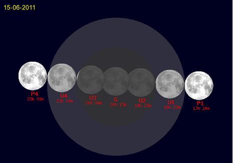 Grafico dell'eclissi di luna del 15 giugno
