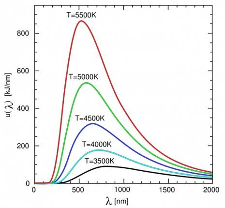 Intensità luminosa in funzione della temperatura del corpo nero