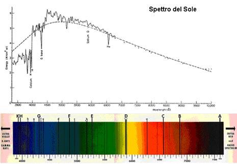 Bande di assorbimento e curva di intensità luminosa