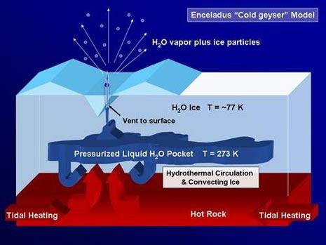 Il modello ipotizzato con l'oceano sotterraneo