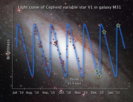 La curva di luce della V1 ottenuta da HST