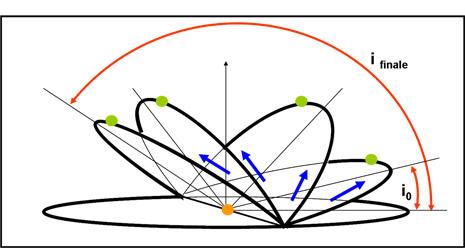 La figura mostra l'evoluzione dell'inclinazione dell'orbita del pianeta più interno
