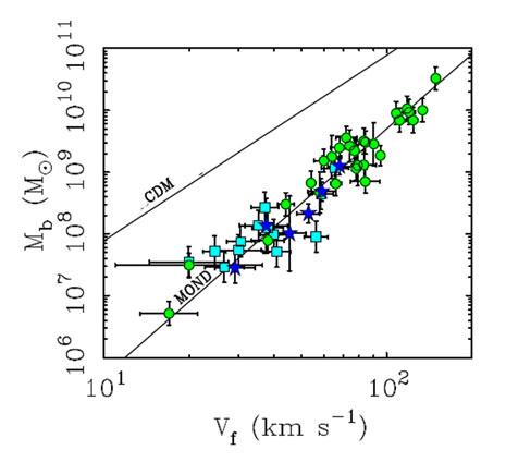 la somma della massa barionica di stelle e gas