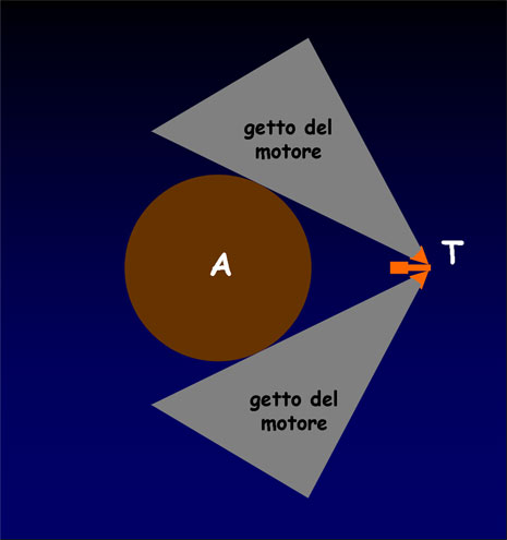La strategia operativa del trattore gravitazionale