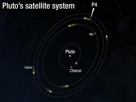diagramma orbitale