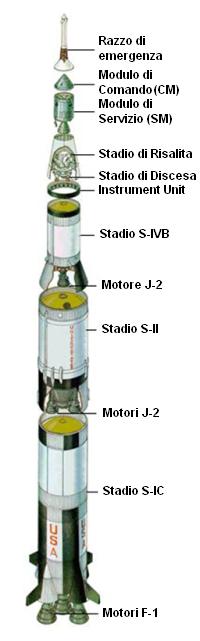 Principali Componenti del Saturn V