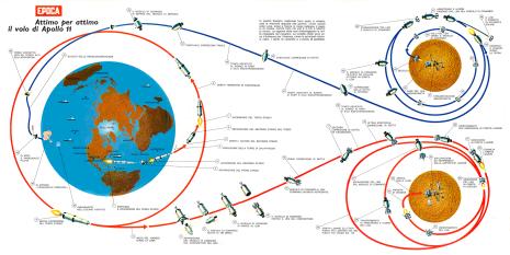 Dettaglio delle fasi delle missioni Apollo Big