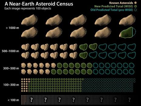 diagramma asteroidi