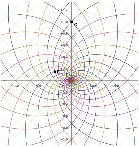 Rappresentazione bidimensionale dello Spazio-Tempo