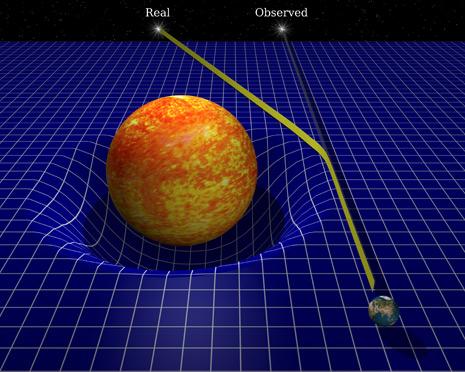 Effetto lente gravitazionale: anche la luce subisce la gravità in quanto è costretta a transitare entro una deformazione spazio-temporale