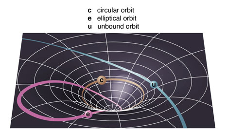 I tre tipi di orbita