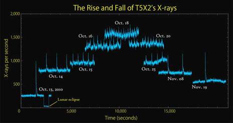 Aumentando l'intensità dell'emissione X diminuiscono le altezze