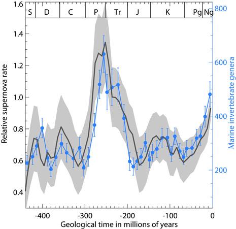 la correlazione tra la frequenza di supernove vicine