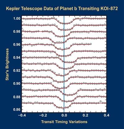variazione curva del transito