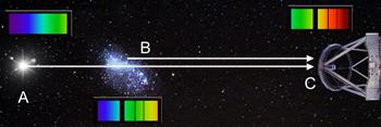 luce di un quasar filtrata da una galassia