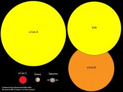 confronto tra le dimensioni di A,B e C e altri oggetti noti