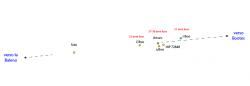diagramma con Sole, Arturo e altre stelle di Bootes