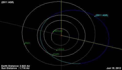 l'orbita di 2011 AG5