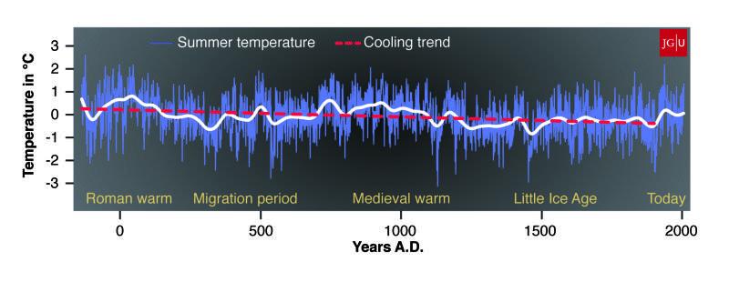 la temperatura degli ultimi duemila anni