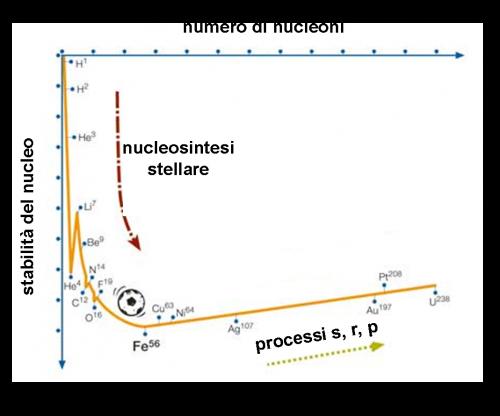 stabilità dei nuclei atomici