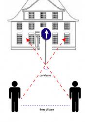 la parallasse di un segnale