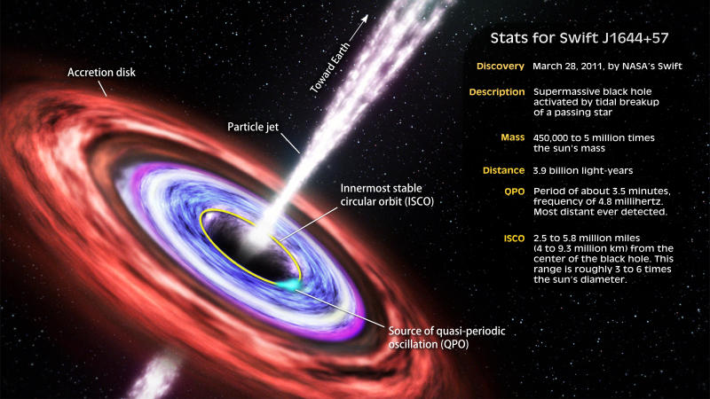 disco di accrescimento attorno a un buco nero