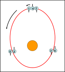 La risonanza spin-orbita 3:2 di Mercurio