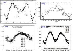 Curve di luce dell'asteroide 161 Athor