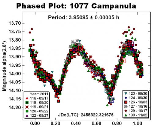 Curva di luce dell'asteroide 1077 Campanula