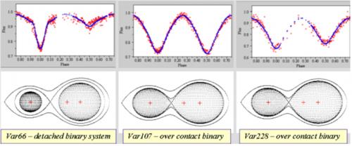 Curva di luce e modello per tre nuove variabili ad eclisse