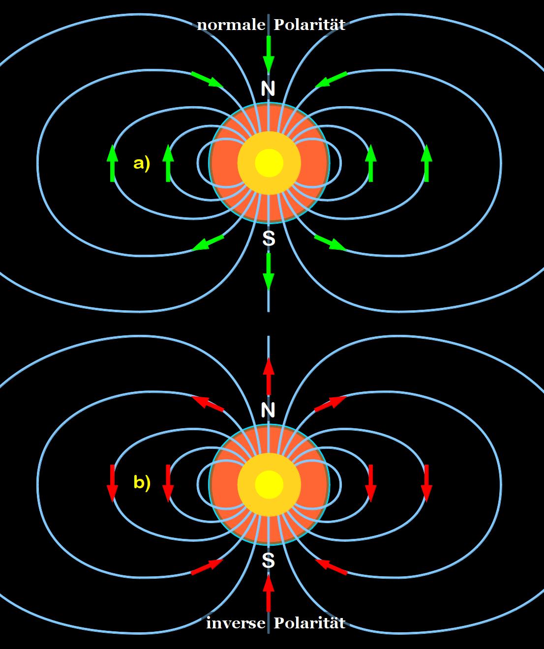inversione del campo magnetico