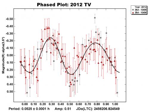 Curva di luce asteroide 2012 TV