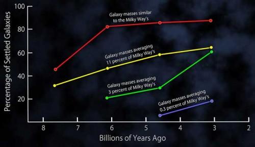 trend evolutivo delle galassie