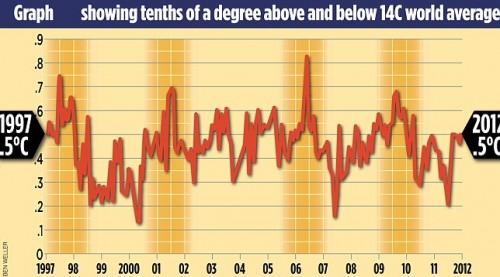 andamento della temperatura negli ultimi 16 anni