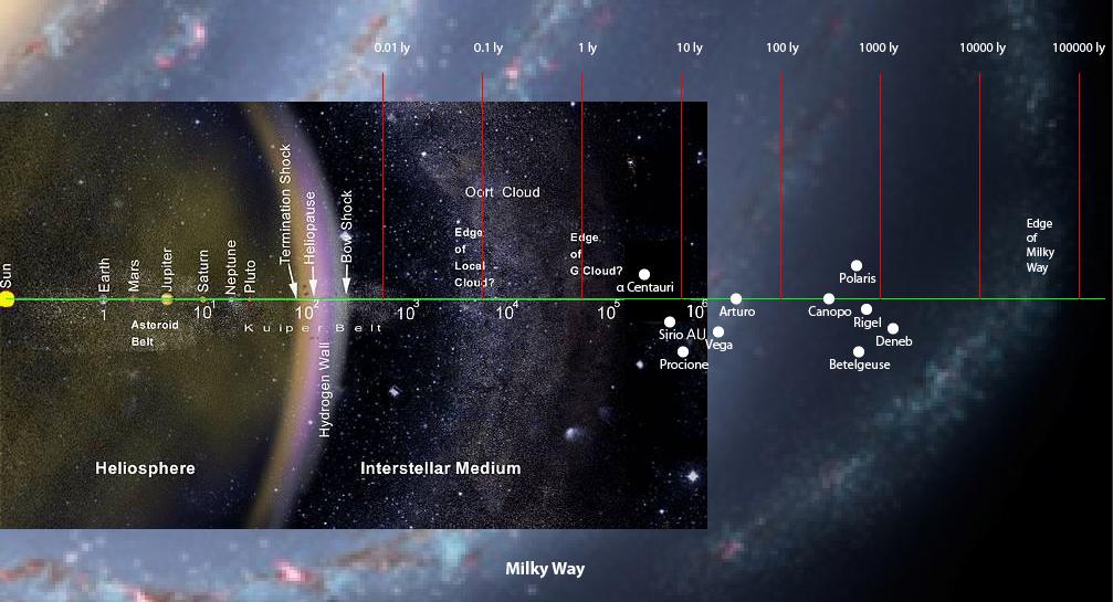 estensione del diagramma iniziale fino ai confini della Via Lattea
