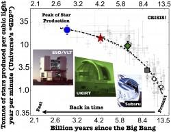 il prodotto interno lordo dell'Universo in funzione del tempo