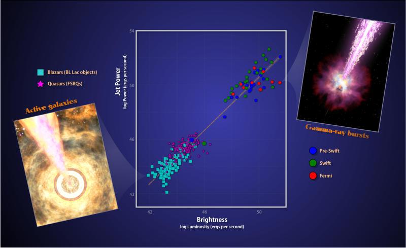 getti associati a buchi neri stellari e galattici
