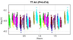 Curva di fase relativa al periodo di 4.47d.
