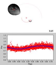 Modello di TT Arietis ottenuto con Binary Maker 3.0. Il grafico mostra il fit tra la curva di luce reale (punti di colore rosso ed il modello (punti di colore blu).
